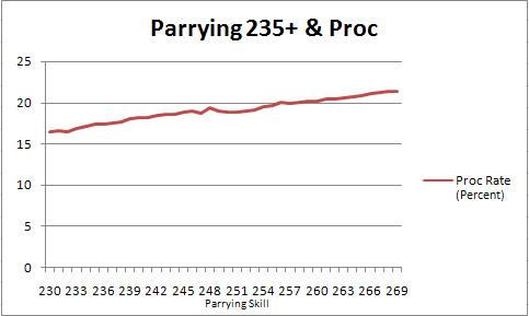 Parrying Skillup in FFXI, Maiev's Taru Samurai of Fenrir, Capped 269 Parrying on Samurai, Parrying Graph