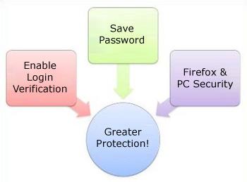 Login Verification, Account Security, FFXI, Square Enix