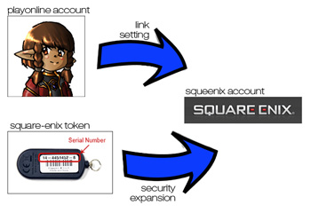 Square Enix Token, How to Configure